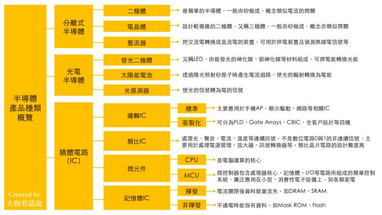 半導體產品總類概覽