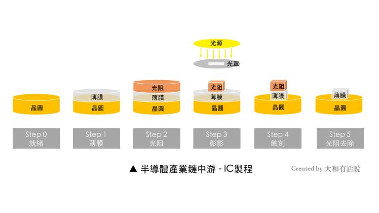 半導體產業鏈中游-IC製程