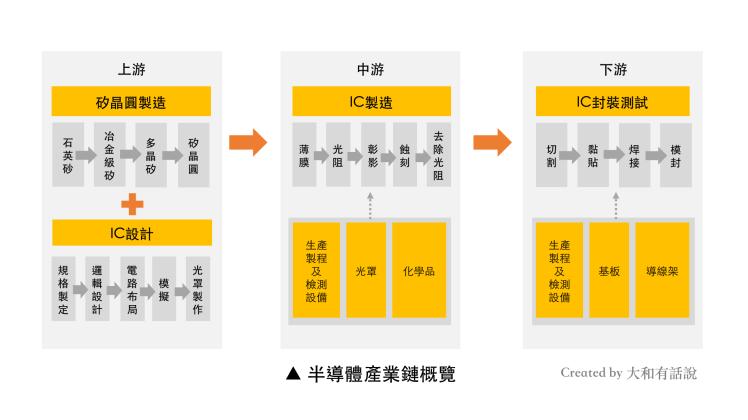 半導體產業鏈概覽