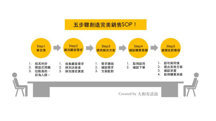 業務SOP總覽