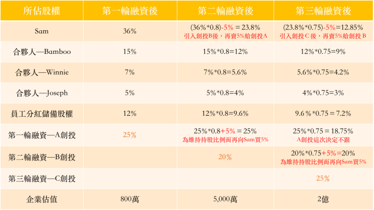 vc%e6%8a%95%e5%be%8c%e8%82%a1%e6%ac%8a%e7%a8%80%e9%87%8b%e7%8f%be%e8%b1%a1