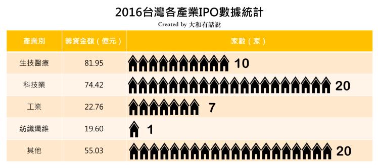 2016台灣各產業數據統計
