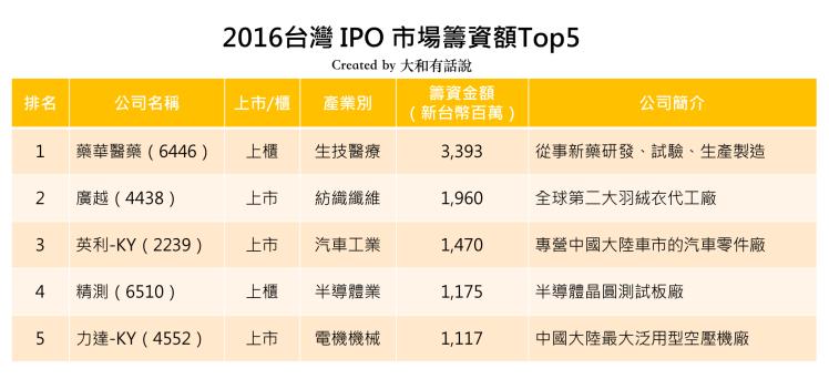 2016台灣IPO籌資Top5