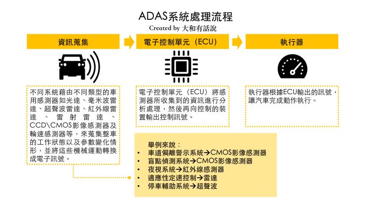 ADAS系統處理流程