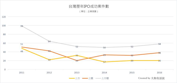 台灣歷年IPO成功家數