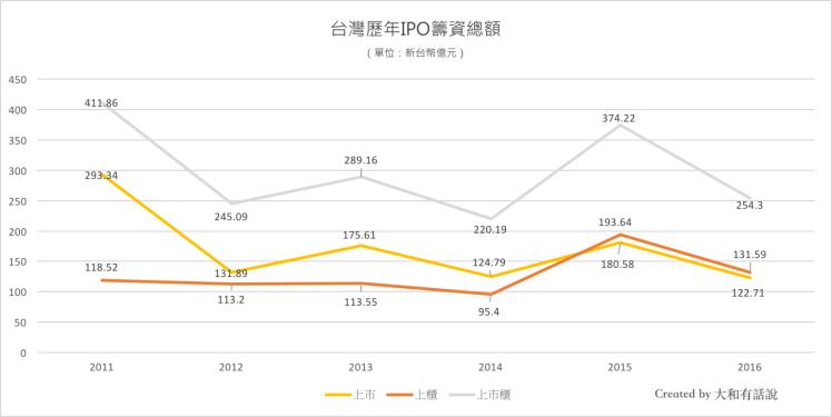 台灣歷年IPO籌資總額
