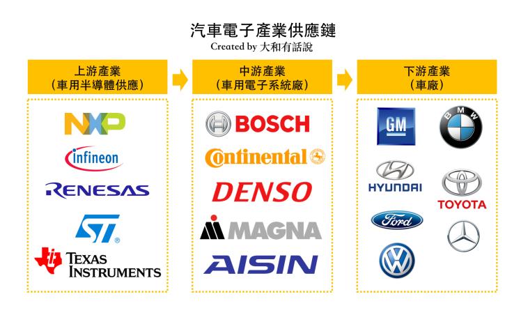 汽車電子供應鏈