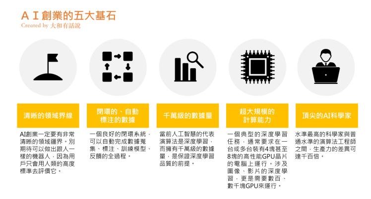 AI創業五大基石