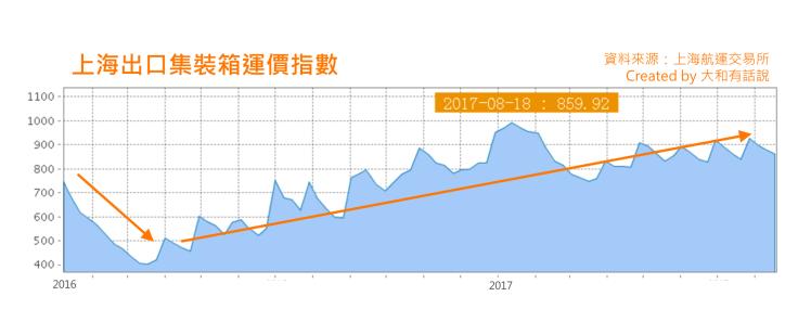 上海出口集裝箱運價指數