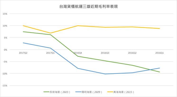 台灣貨櫃三雄近期毛利率表現