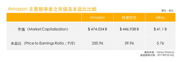 Amazon本益比與市值表現