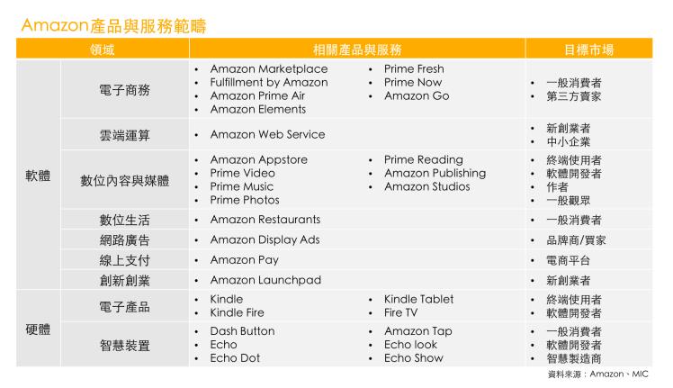 Amazon產品與服務範疇