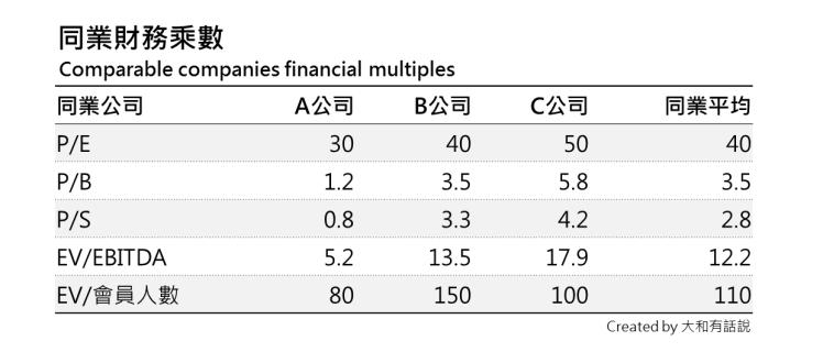 同業財務乘數