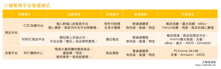 電商分類表