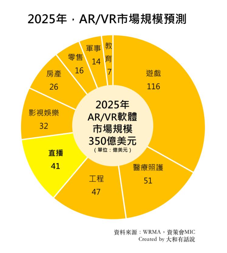 2025ARVR市場規模預測