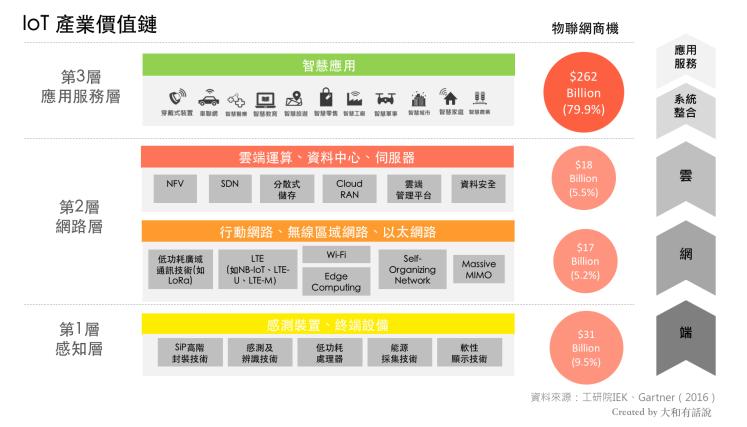 IoT產業價值鏈