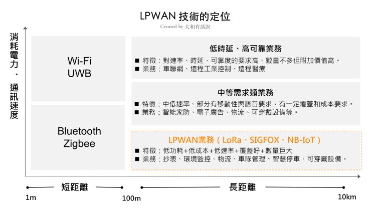 LPWAN技術的定位
