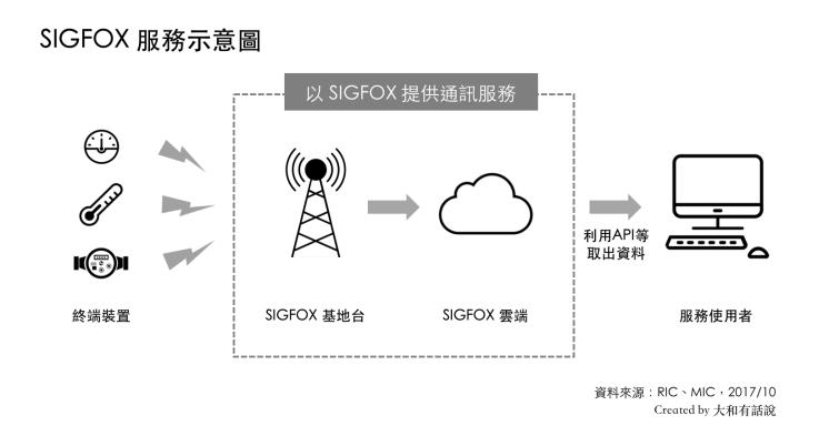 SIGFOX服務示意圖