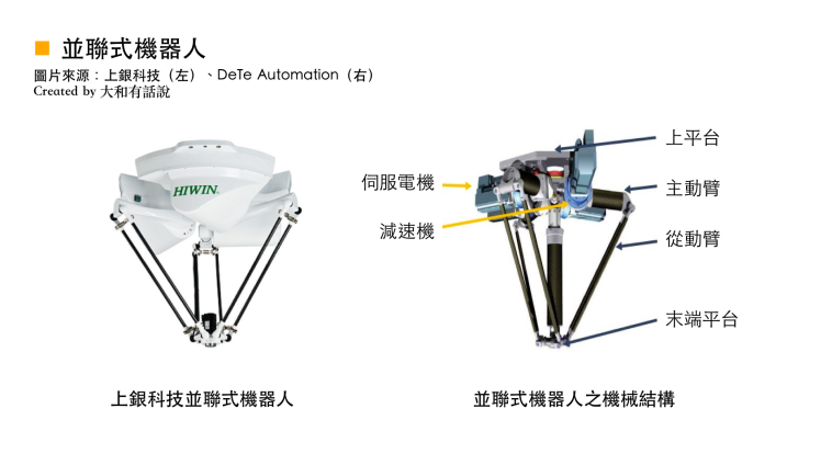 工业机器人之五大机械结构及关键零组件分析