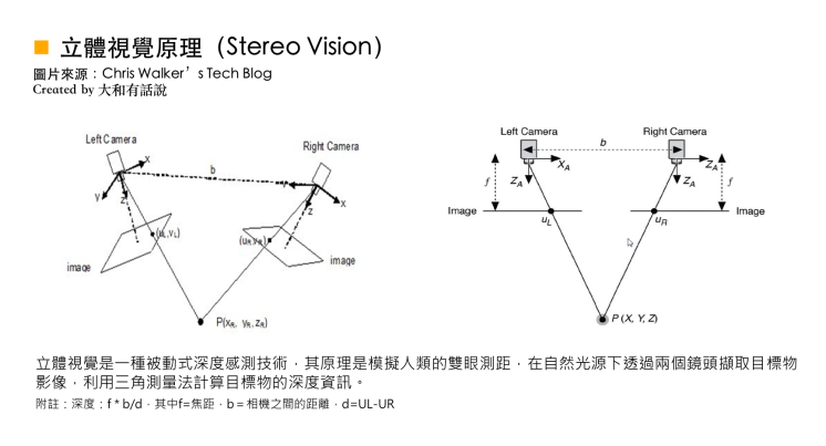 立體視覺原理