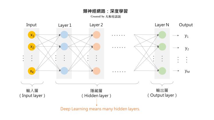 類神經網路:深度學習