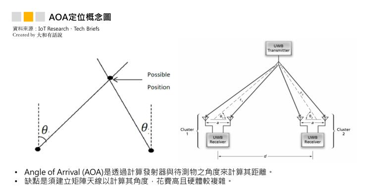 AOA定位概念圖