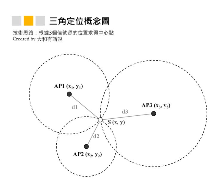三角定位概念圖