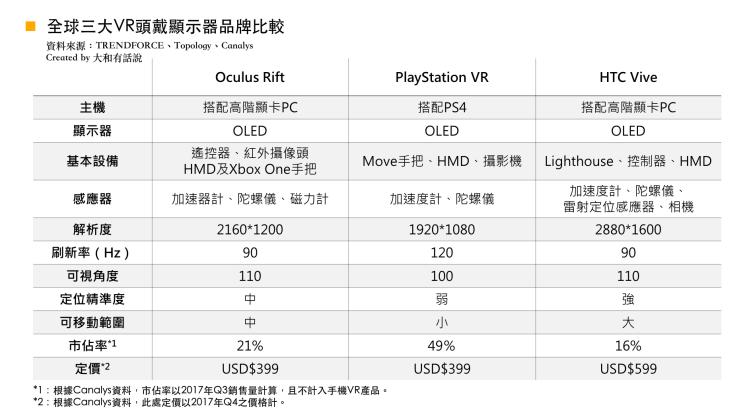 全球三大VR比較