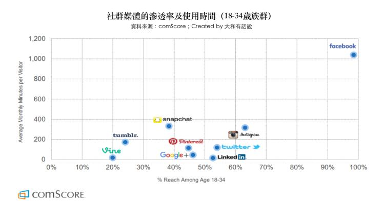 社群媒體滲透率及使用時間(18-34歲族群)