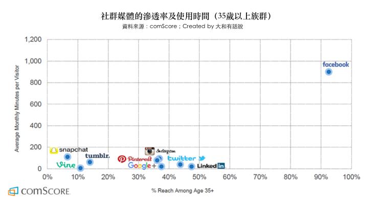 社群媒體滲透率及使用時間(35歲以上族群)