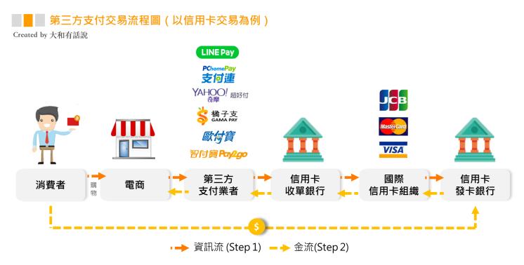 第三方支付交易流程圖